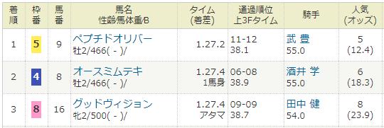 2018年12月02日・阪神競馬6R.PNG