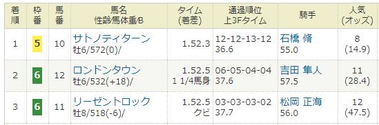 2019年03月24日・中山競馬11RR マーチステークス(G3).PNG