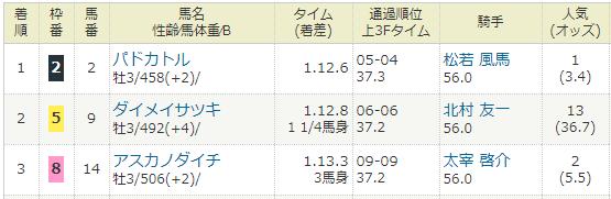 2019年04月20日・京都競馬6R.PNG