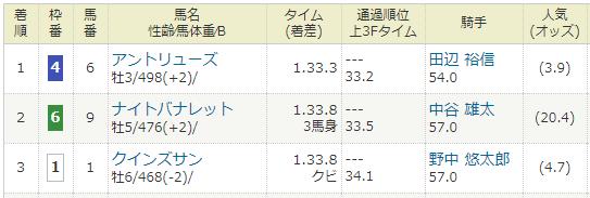 2019年06月09日・東京競馬10R 江の島特別.PNG