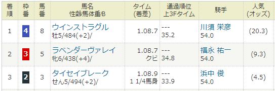2019年06月15日・阪神競馬11R 水無月ステークス.PNG
