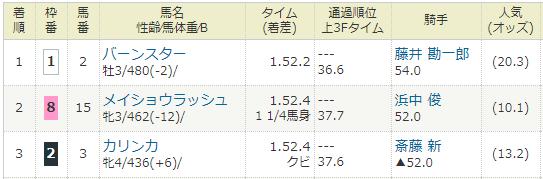 2019年06月29日・中京競馬8R.PNG