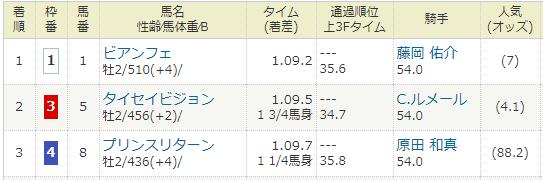 2019年07月21日・函館競馬11R 函館2歳ステークス.PNG