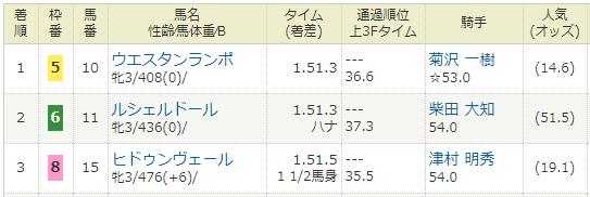 2019年07月21日・福島競馬4R.PNG
